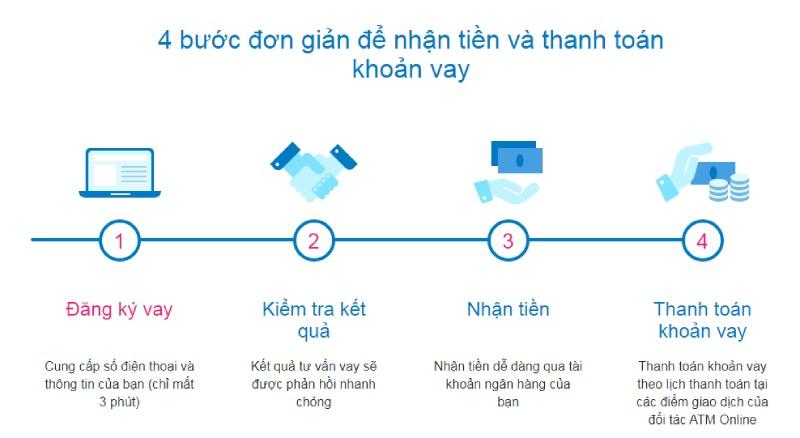 Quy trình đăng ký vay tiền ATM online